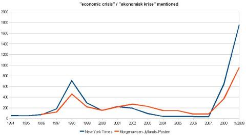 "The term ""economic crisis /økonomisk krise"" mentioned in New York Times and Jyllands-Posten respectively (1994-2009). Note that 2009 is only based on the first half of the year."